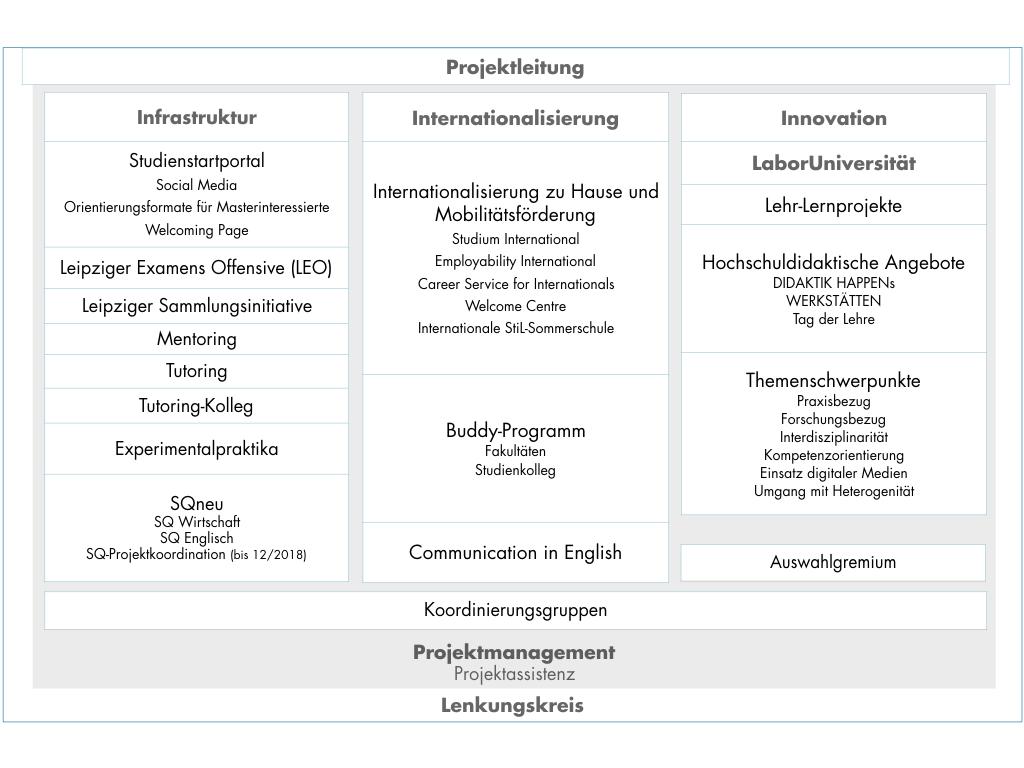 Stil Studieren In Leipzig Projektorganisation